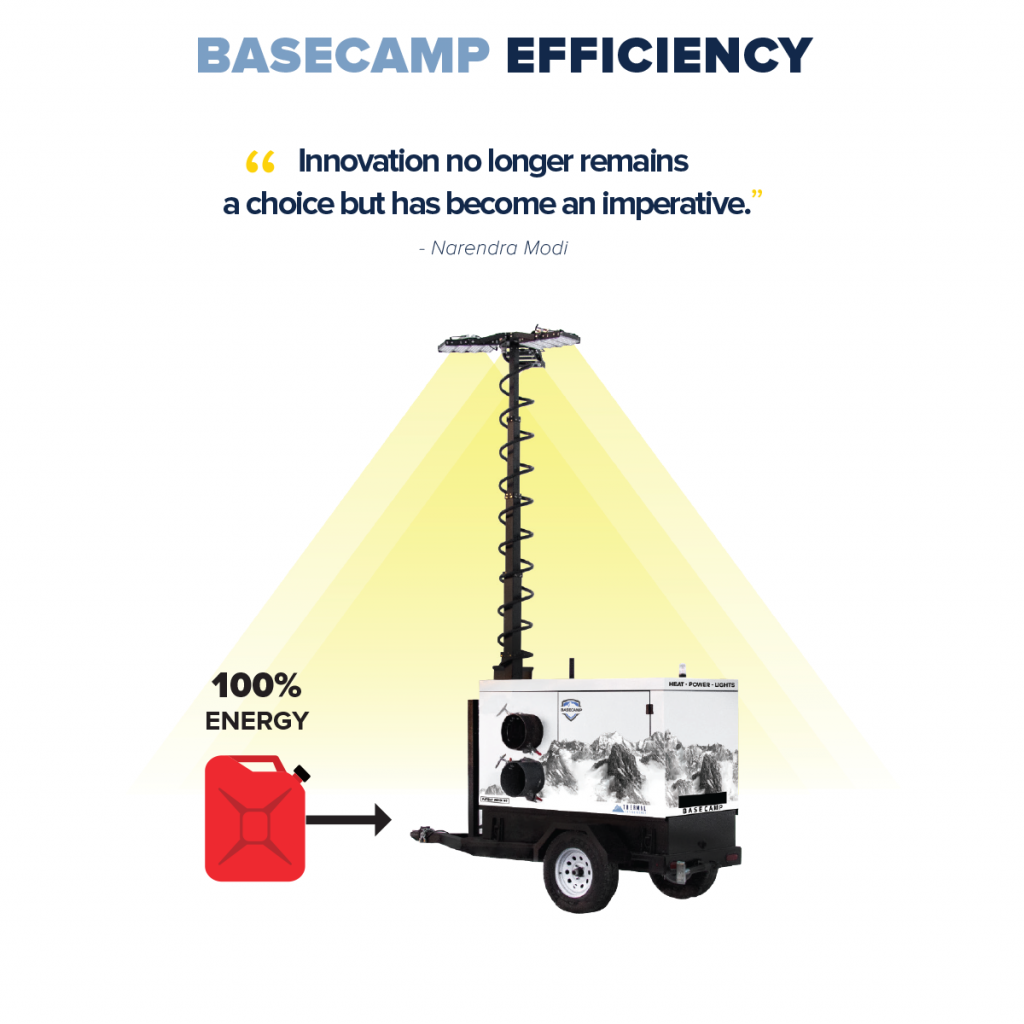 Basecamp use Waste Heat for better efficiency and saves cost