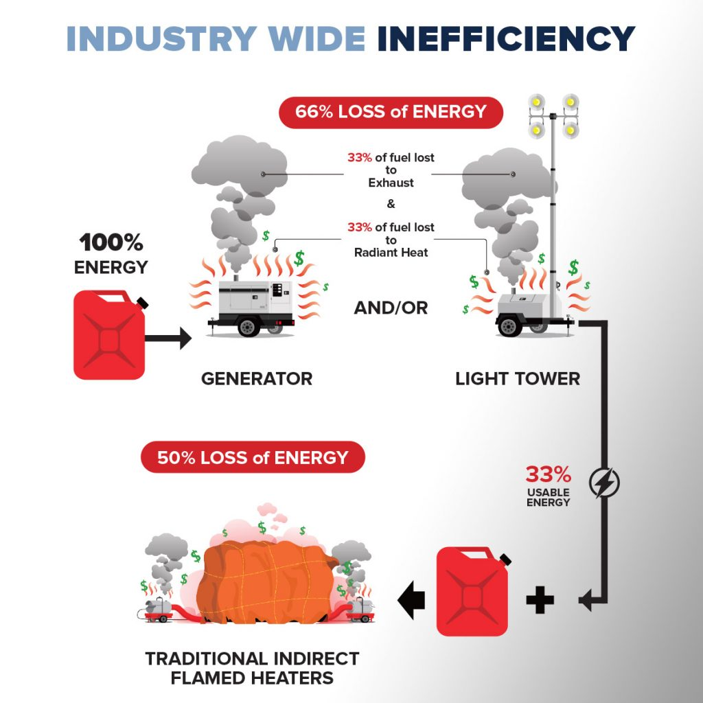 Better Industrial Waste Heat Recovery SAVEs Cost